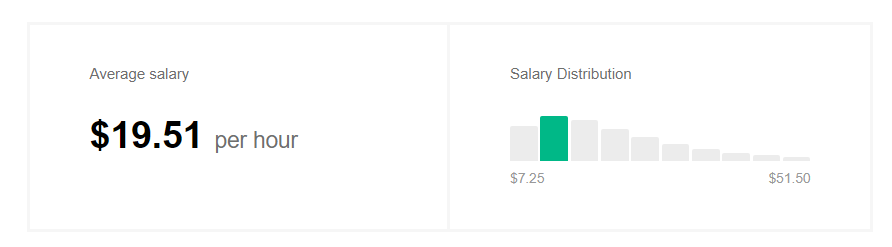 Average Proofreading Salary - Indeed.com