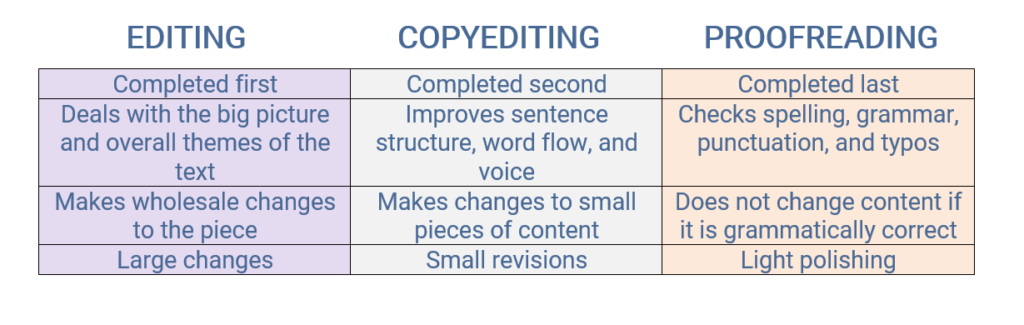 editing vs proofreading table